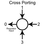 Cross Porting Diagram